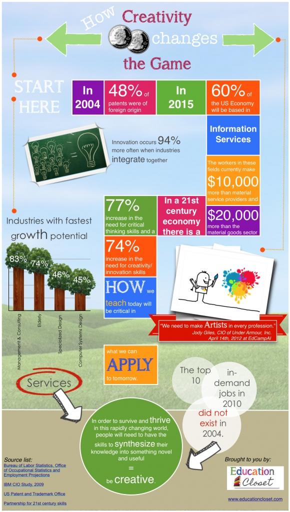 Creativity Infographic, Education Closet