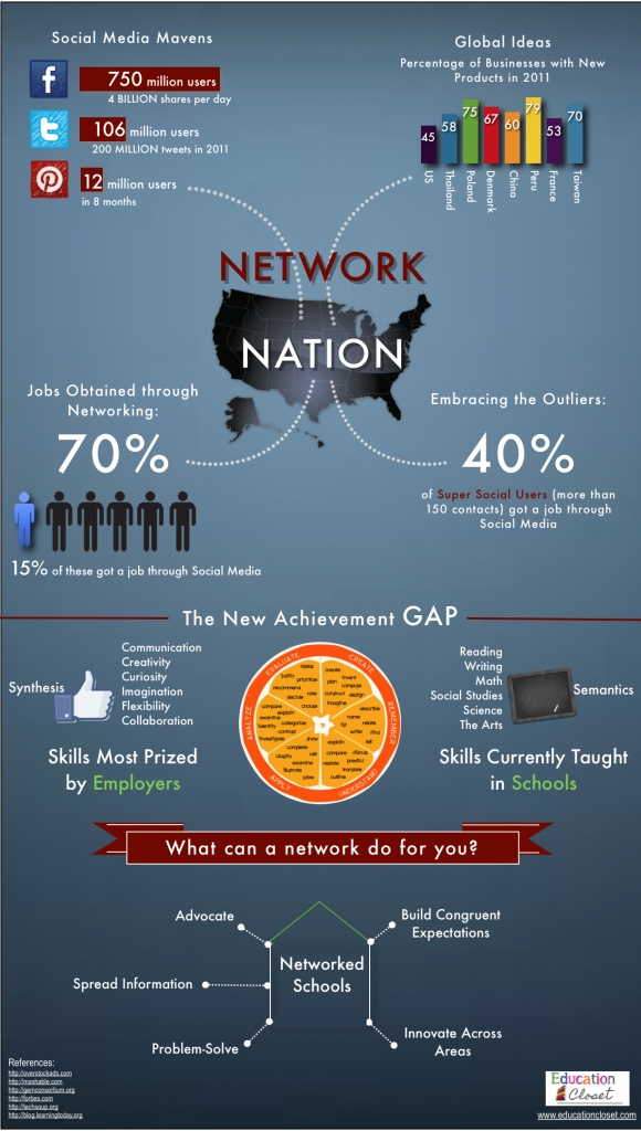Network Nation Infographic, Education Closet