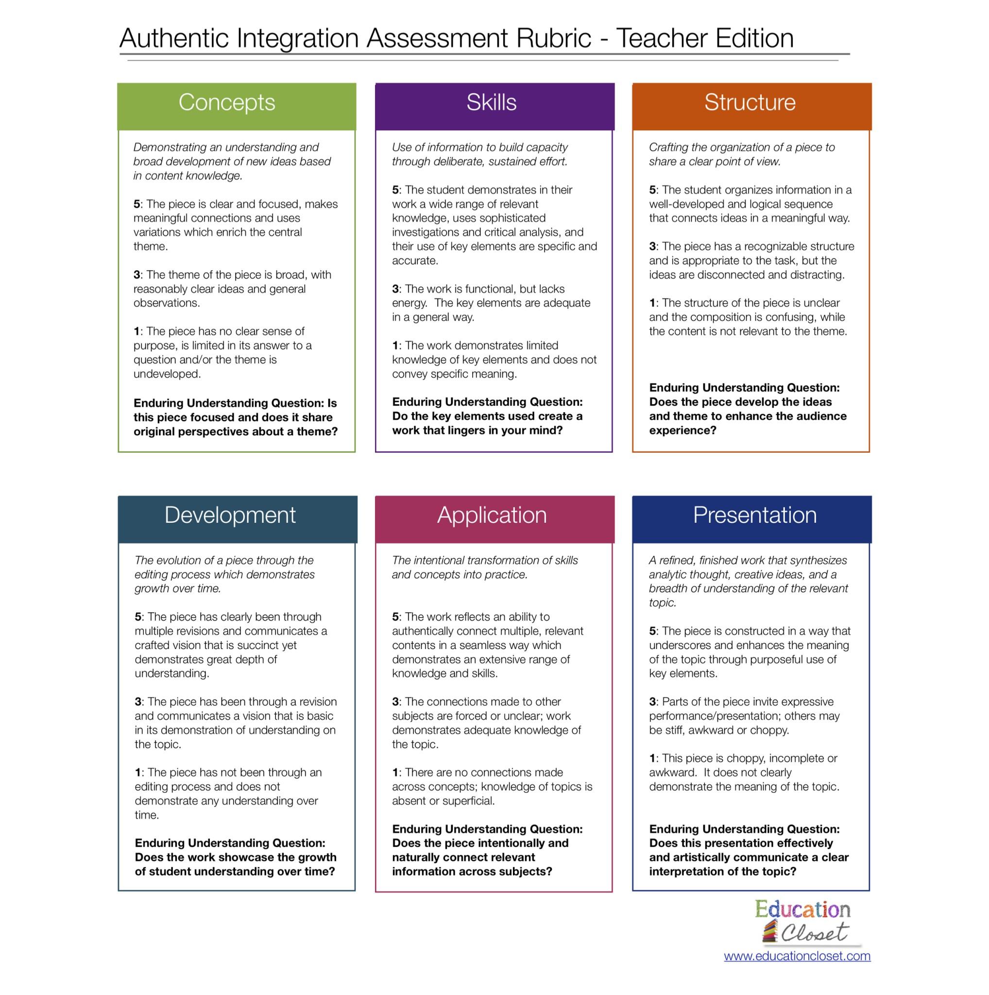arts integration assessments education closet tools and rubrics