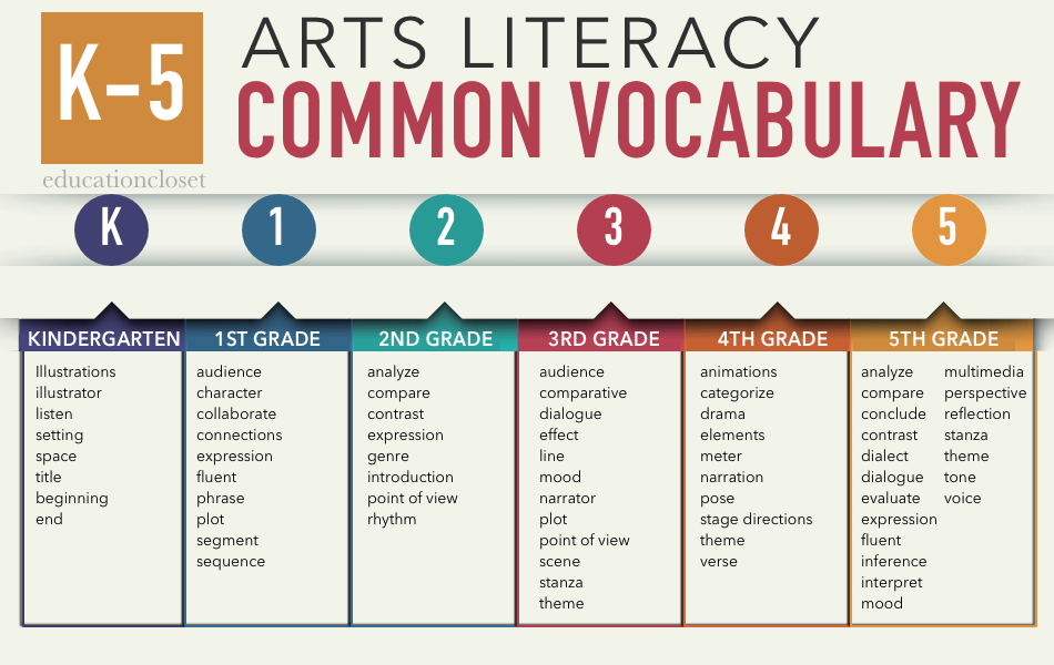 arts and literacy common vocabulary