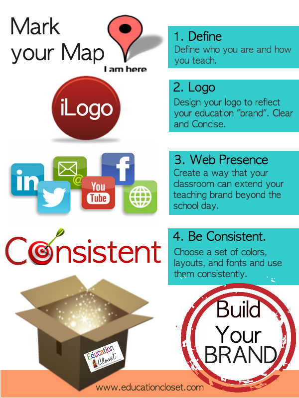 Build-a-Brand Infographic, Education Closet