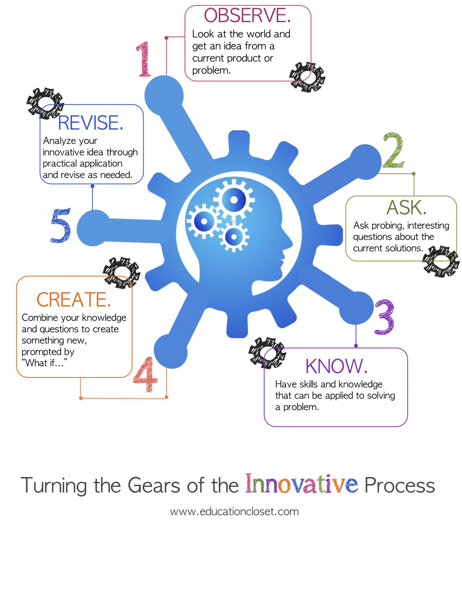 Innovative Ideas For Classroom Teaching ~ How do you teach innovation education closet