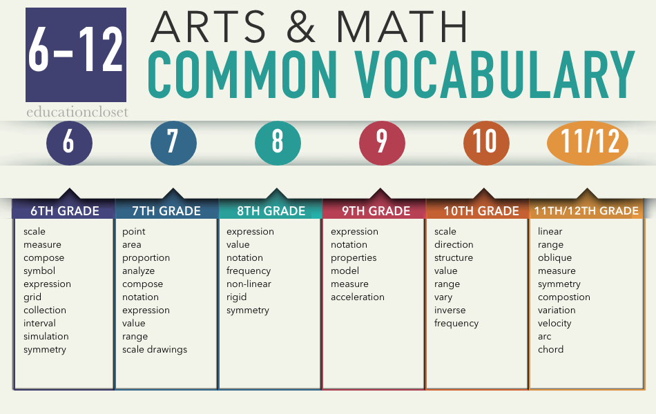 arts and math 6-12 vocabulary
