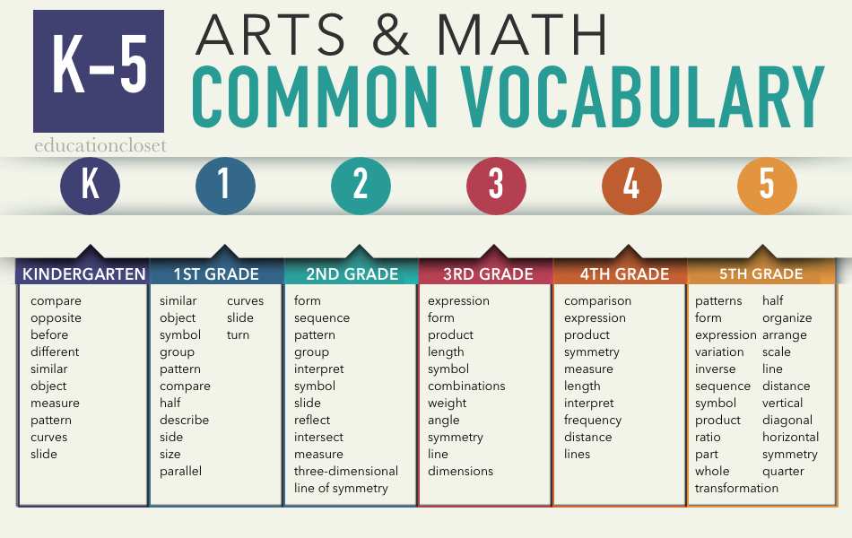 arts and math k-5 vocabulary