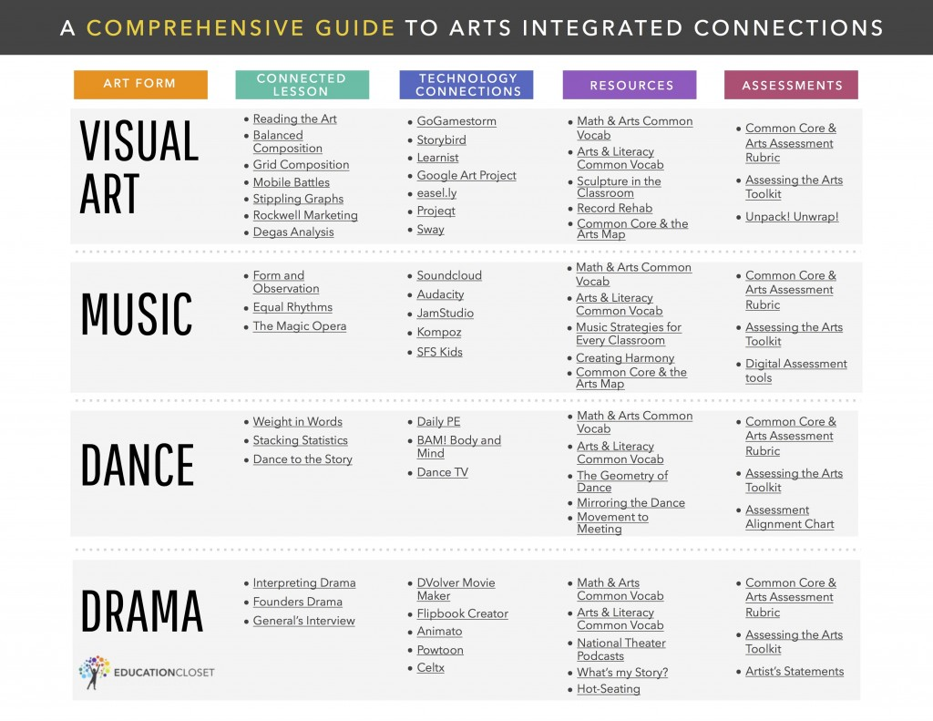 The Ultimate Common Core and Arts Resource, Education Closet