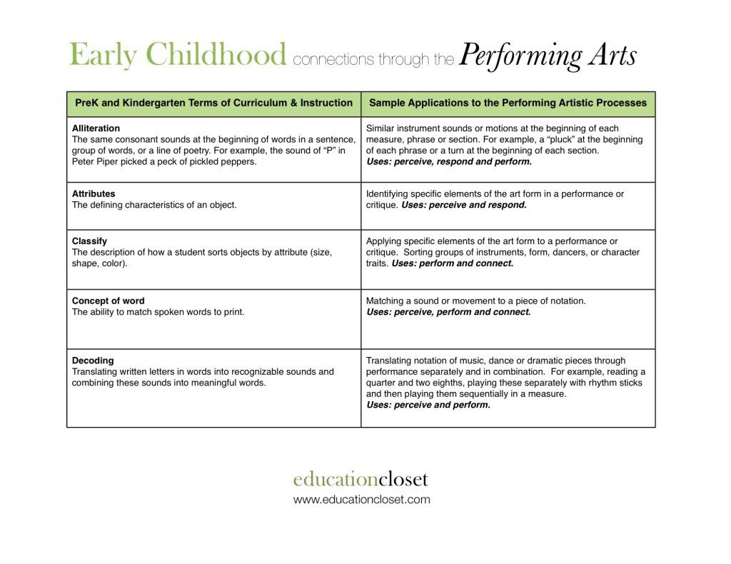 The Performing Arts of Early Childhood, Education Closet