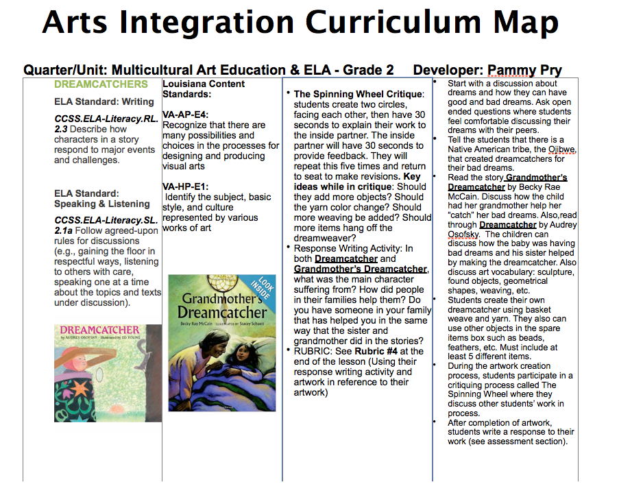 Literacy Arts Integration Map, Education Closet