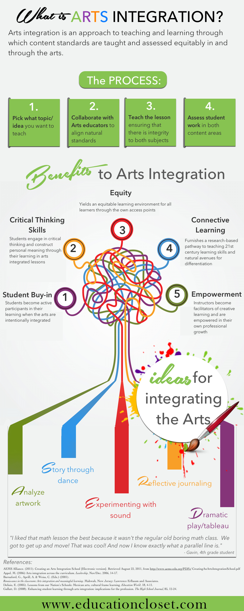 What is Arts Integration, Here's What You Need to Know, Education Closet