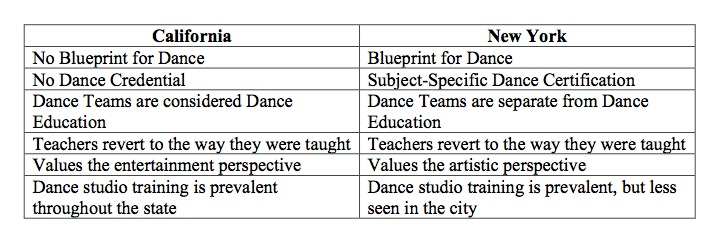 Chart, Cloaking dance education, Education Closet
