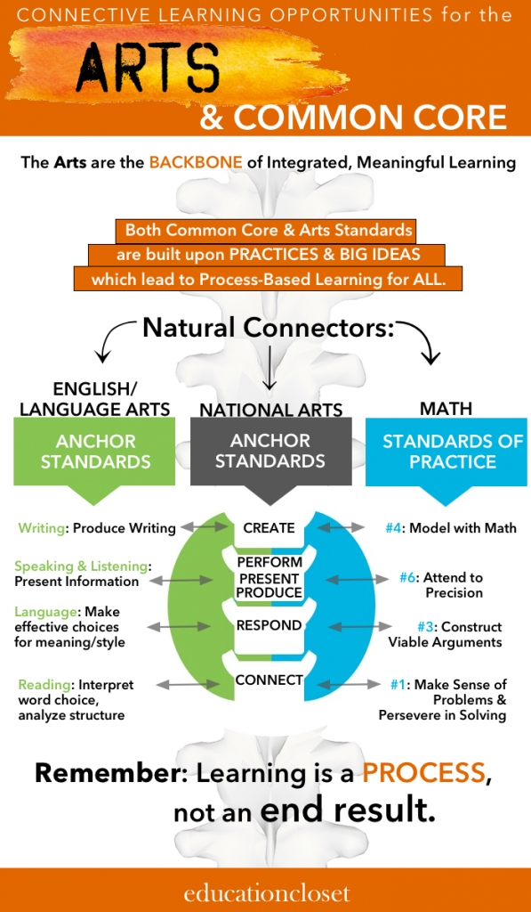 Connective Learning Opportunities between the Arts and Common Core