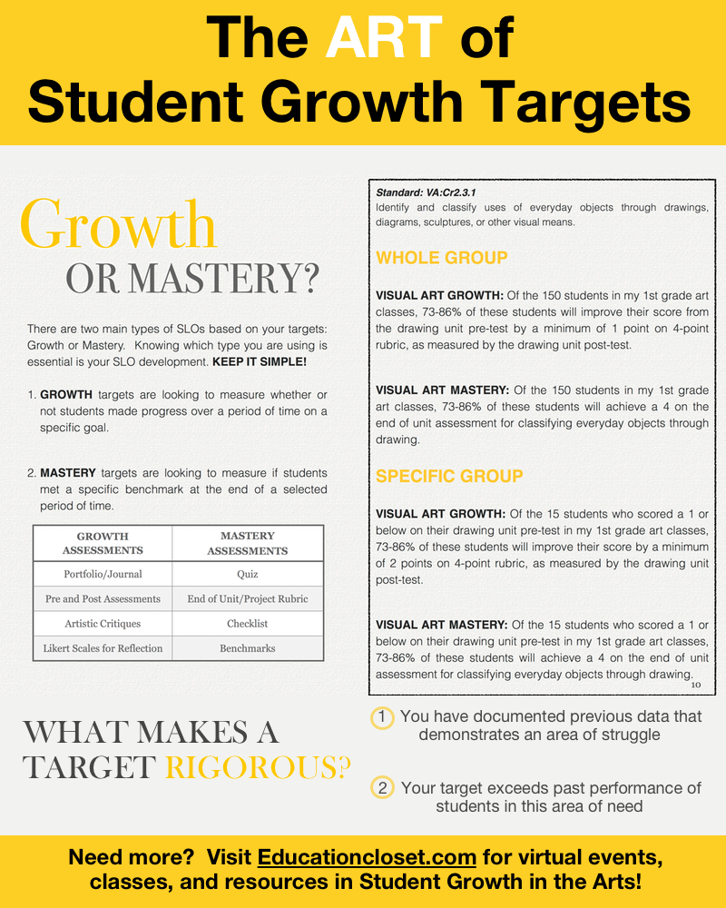 The ART of Setting Student Growth Targets, Education Closet