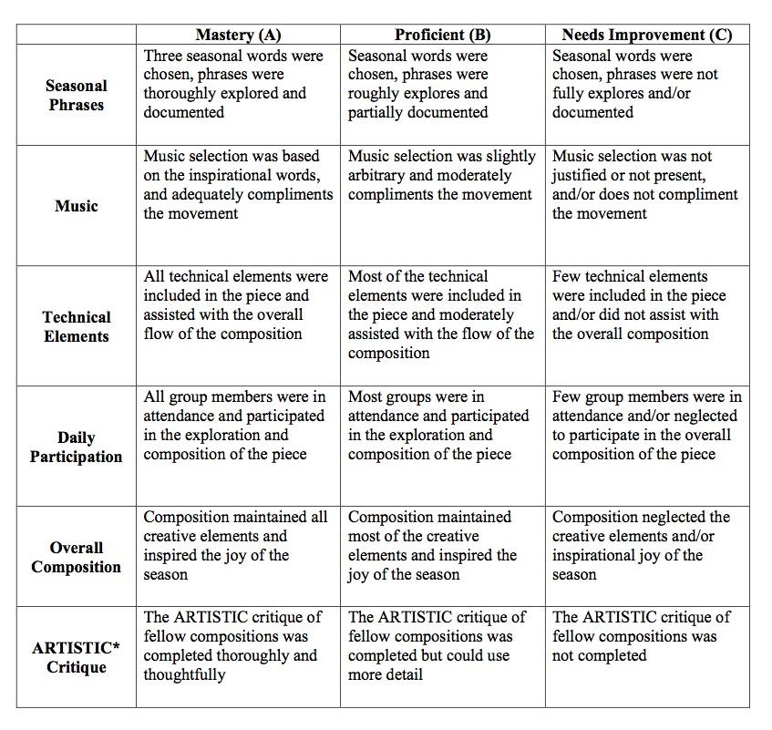 Lessons Assessment, Standard 5, Education Closet