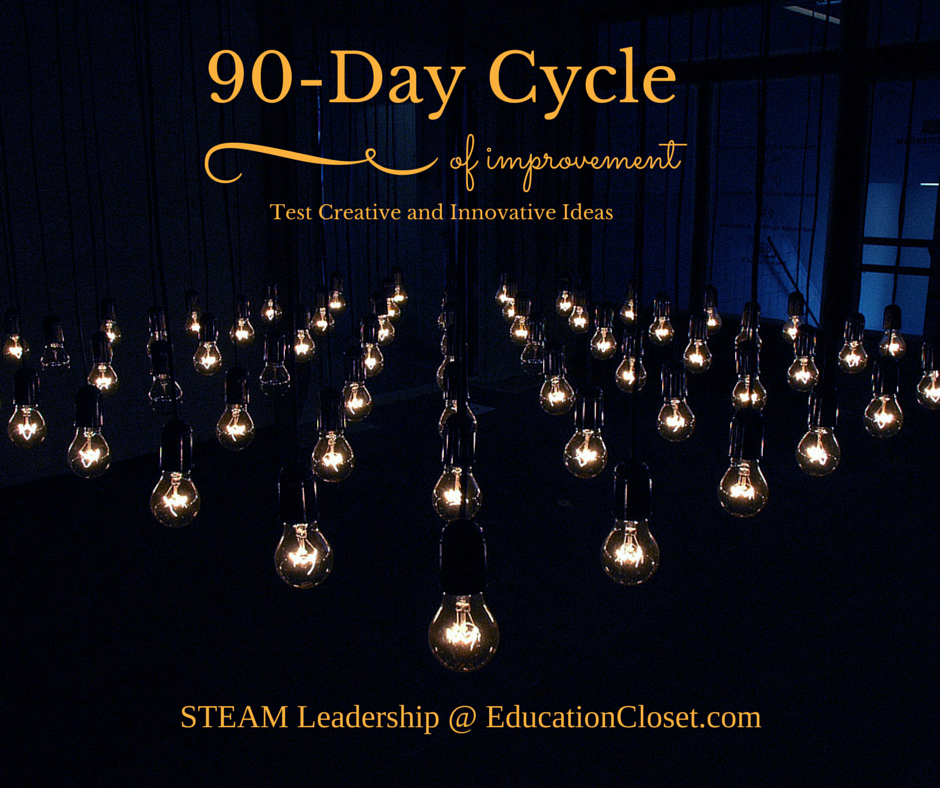 Test Creative Ideas with a 90-Day Cycle, Education Closet