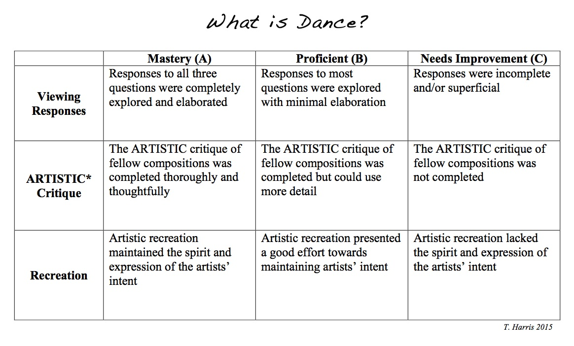 Unpacking the Dance Standards, Education Closet