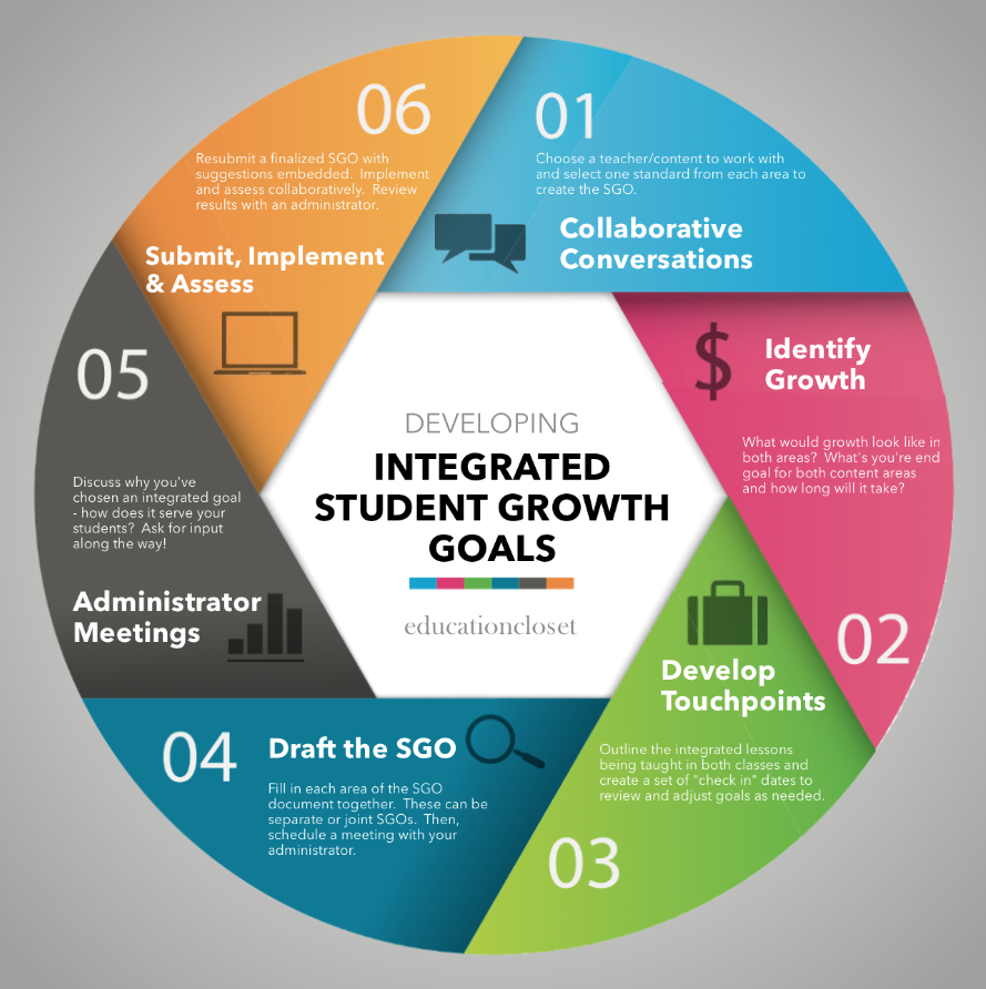 Creating An Integrated Student Growth Objective