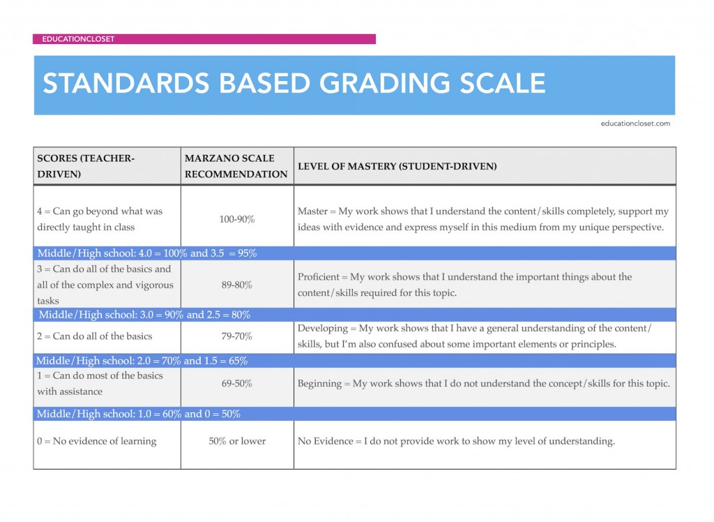 standards based grading scale, Education Closet