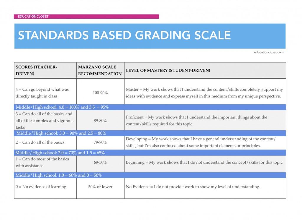standards based grading scale, Education Closet