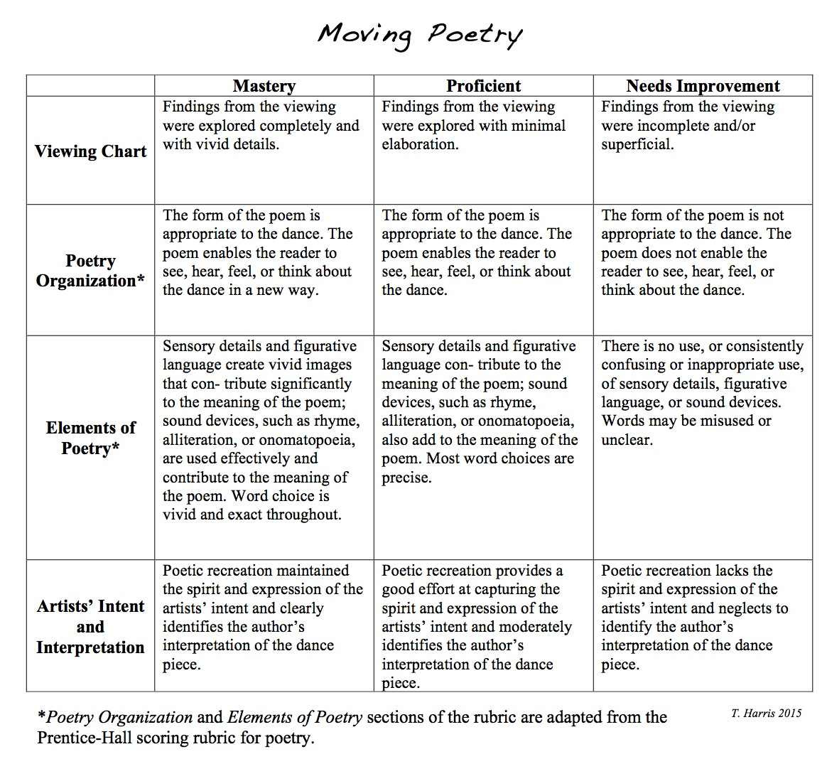 Moving Poetry Chart, Unpacking the National Standards, Education Closet