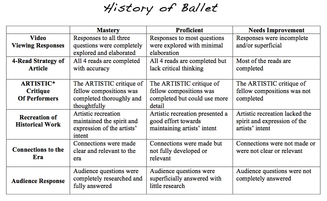 Supporting History Class through the History of Dance, Education Closet