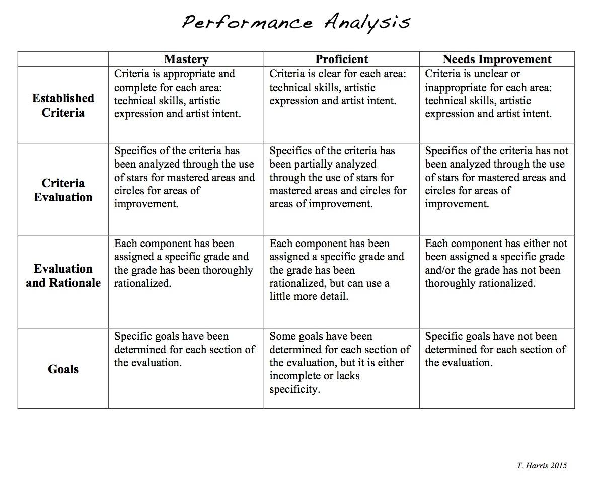 Performance Analysis, Anchor Standard 9, Education Closet