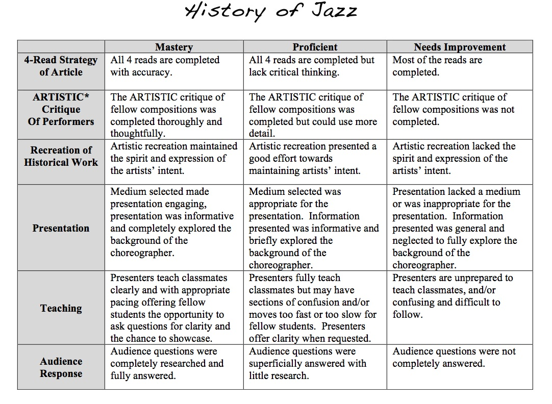 Jazz Rubric, History of Dance, Education Closet