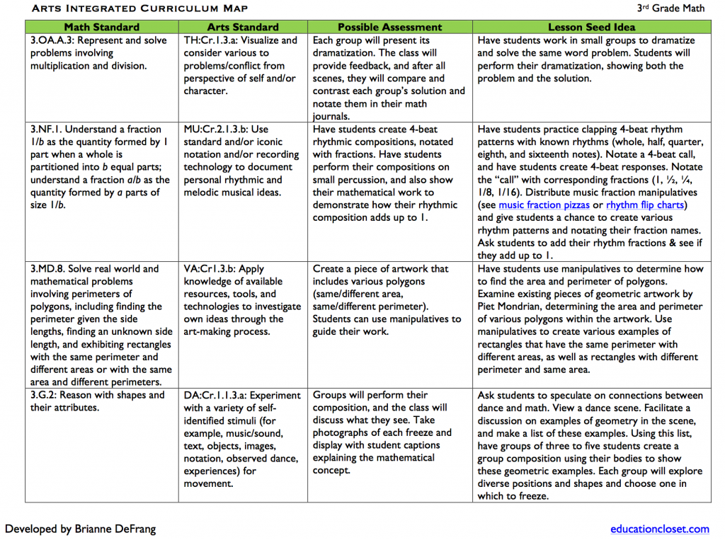 Arts Integrated Math Sample Curriculum Map