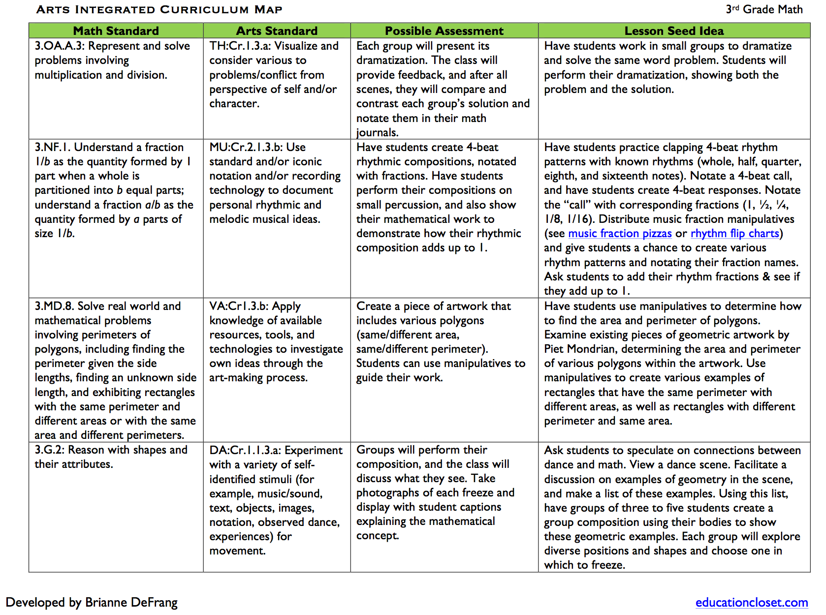 Arts Integrated Math Sample Curriculum Map | EducationCloset