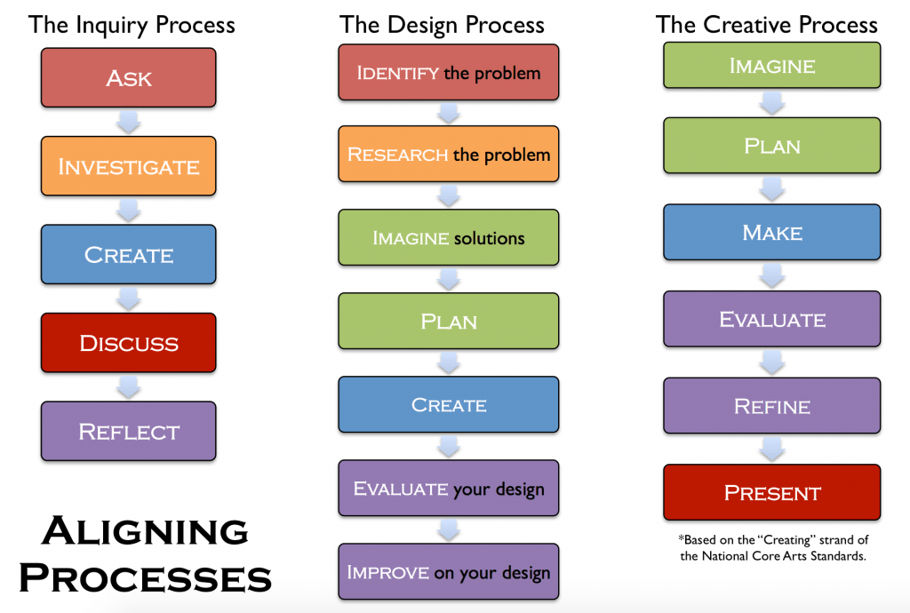 Embedding the Arts in the PBL Process, Education Closet