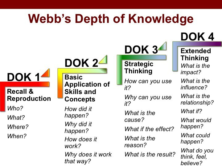 DOK Steps 2, Higher Level Thinking, Education Closet
