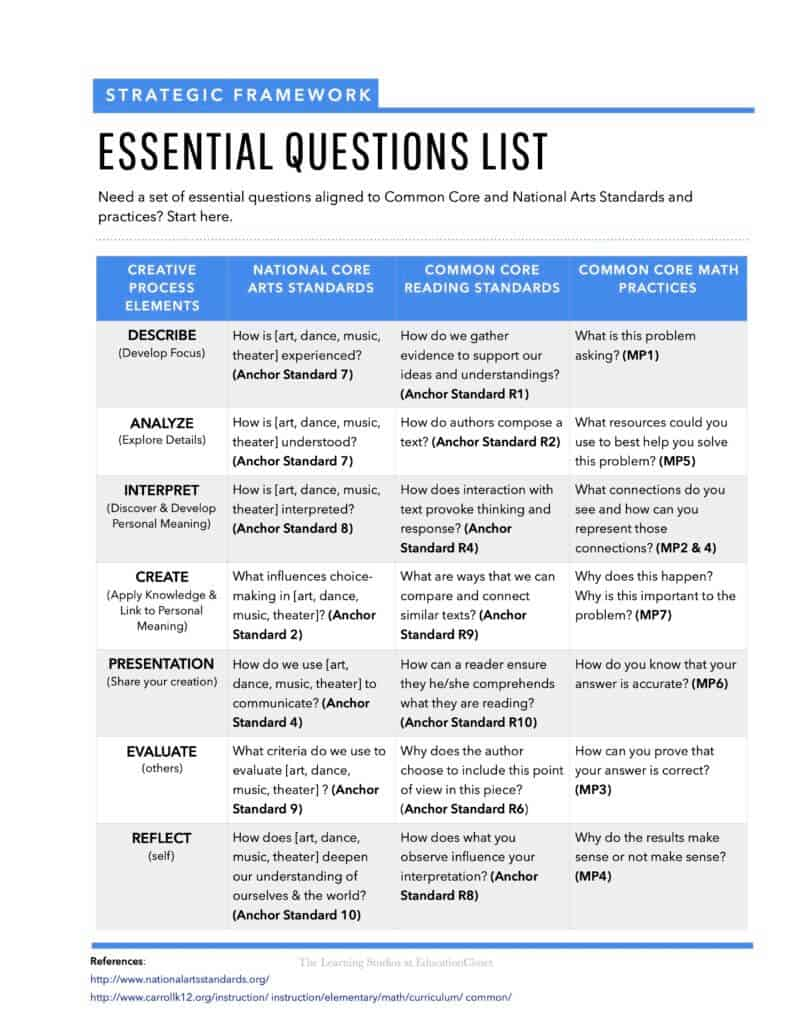 essential questions list