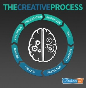 The Creative Process, Making Arts Connection, Education Closet