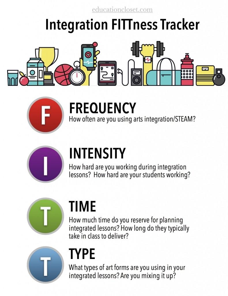 Integration FITTness Tracker, Education Closet
