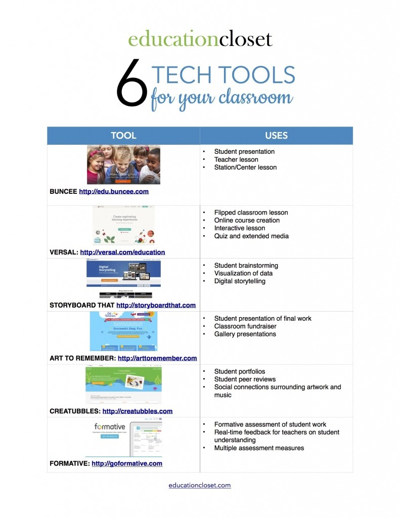 6 Tech Tools for Your Classroom, Education Closet