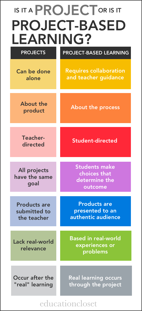 Are You Using Projects or Project-Based Learning, Education Closet