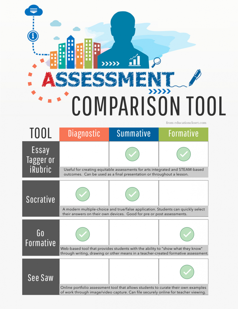 Digital Assessment Tools for Arts Integration and STEAM, Education Closet
