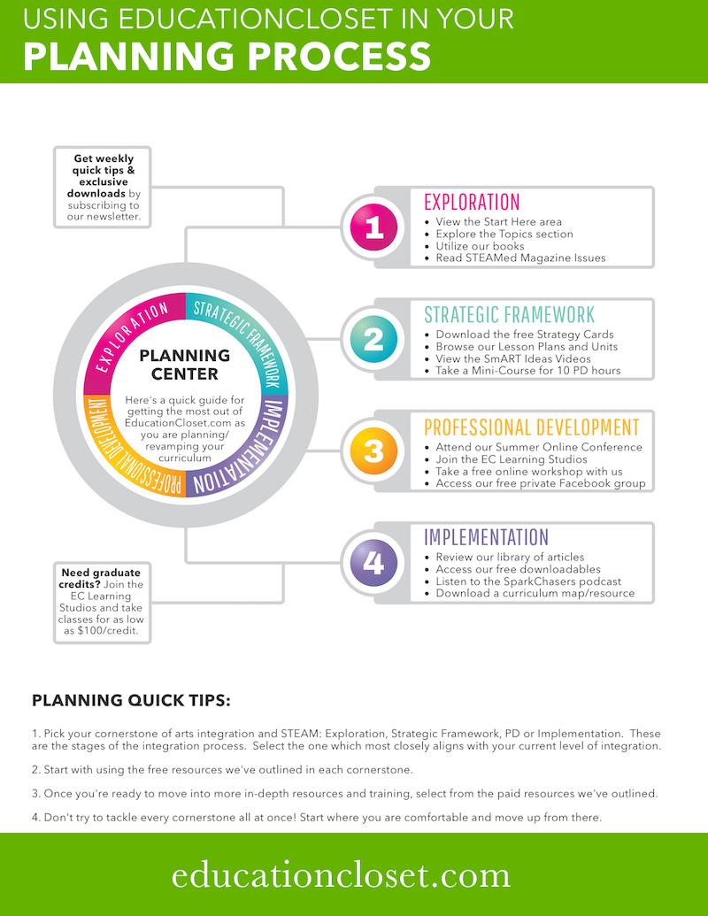 using edcloset for planning