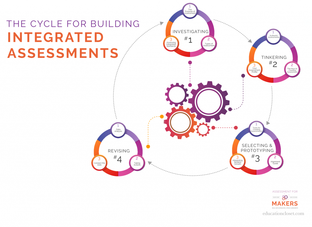 integrated assessment cycle