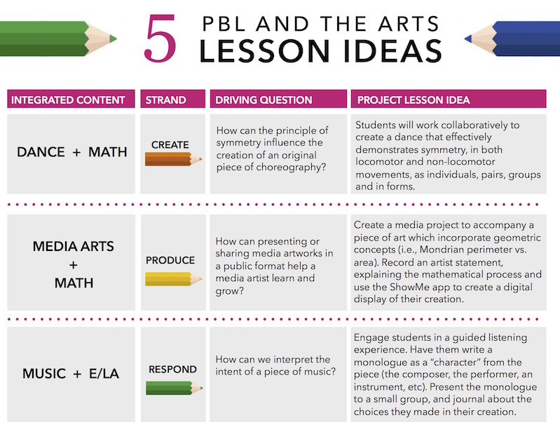 Pbl Lesson Plan Template Zrom