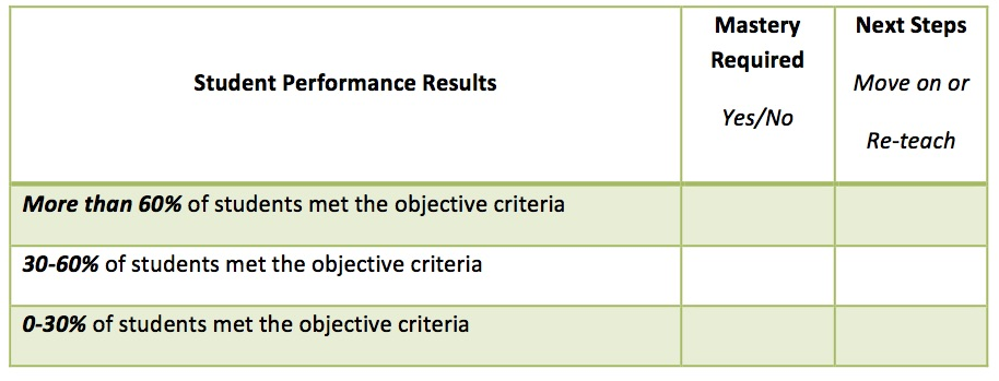Student Performance Results, EducationCloset