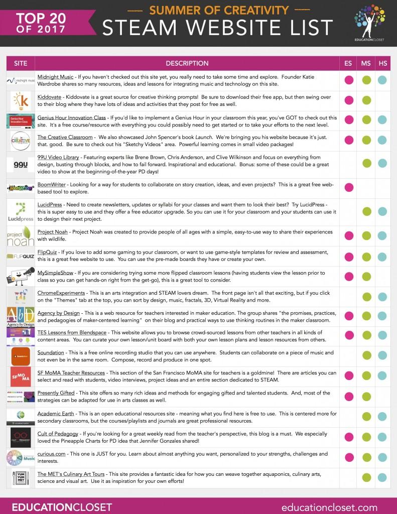 20 STEAM websites