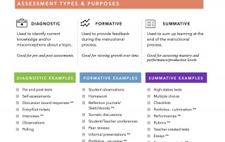 types of assessment for learning