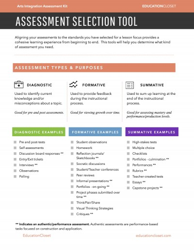 The Types of Assessment for Learning | EducationCloset