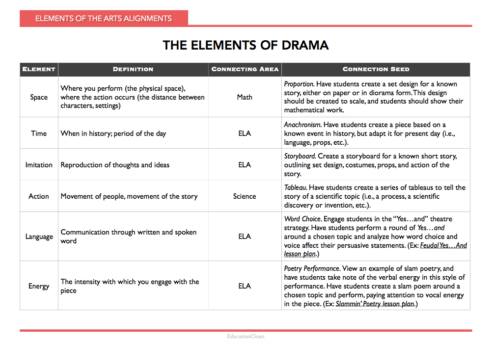 creating access through the elements of drama