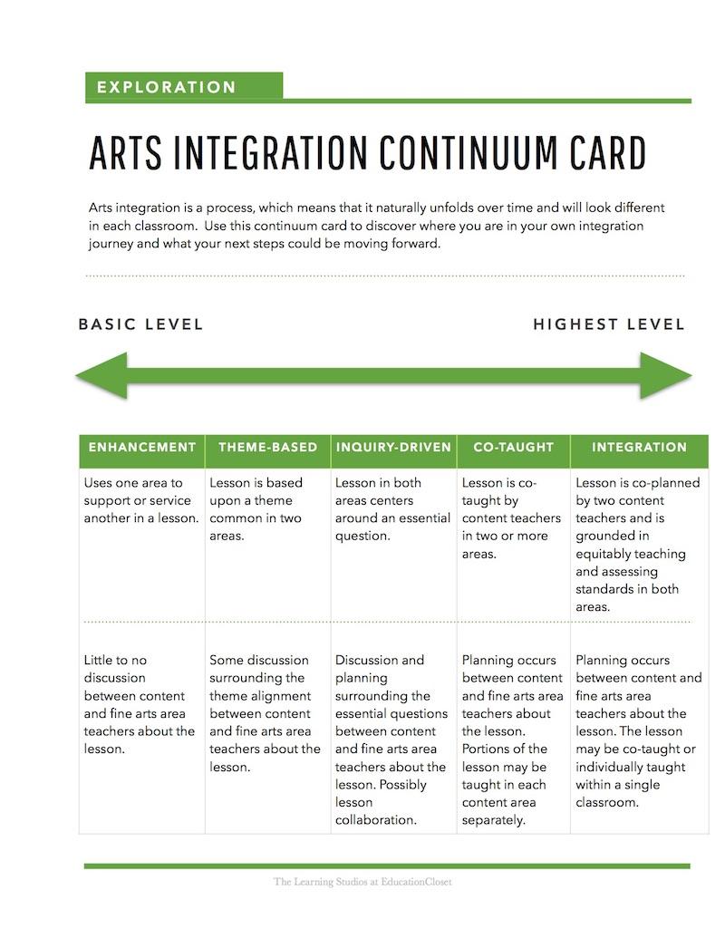 arts integration continuum