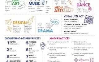 Arts Integration Student Placemats