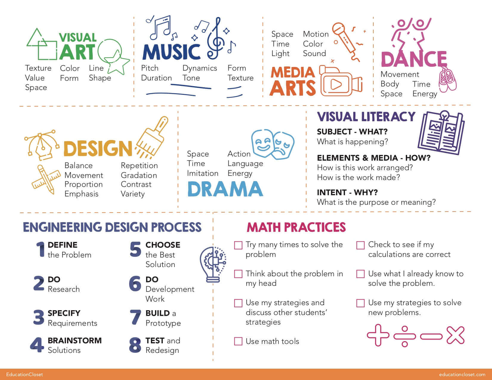 Arts Integration Student Placemats