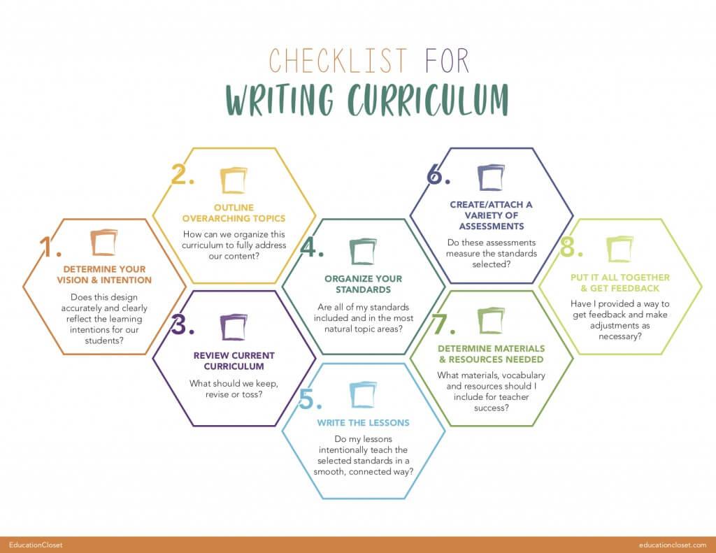 Curriculum Writing Checklist for Teachers
