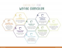 Curriculum Writing Checklist for Teachers