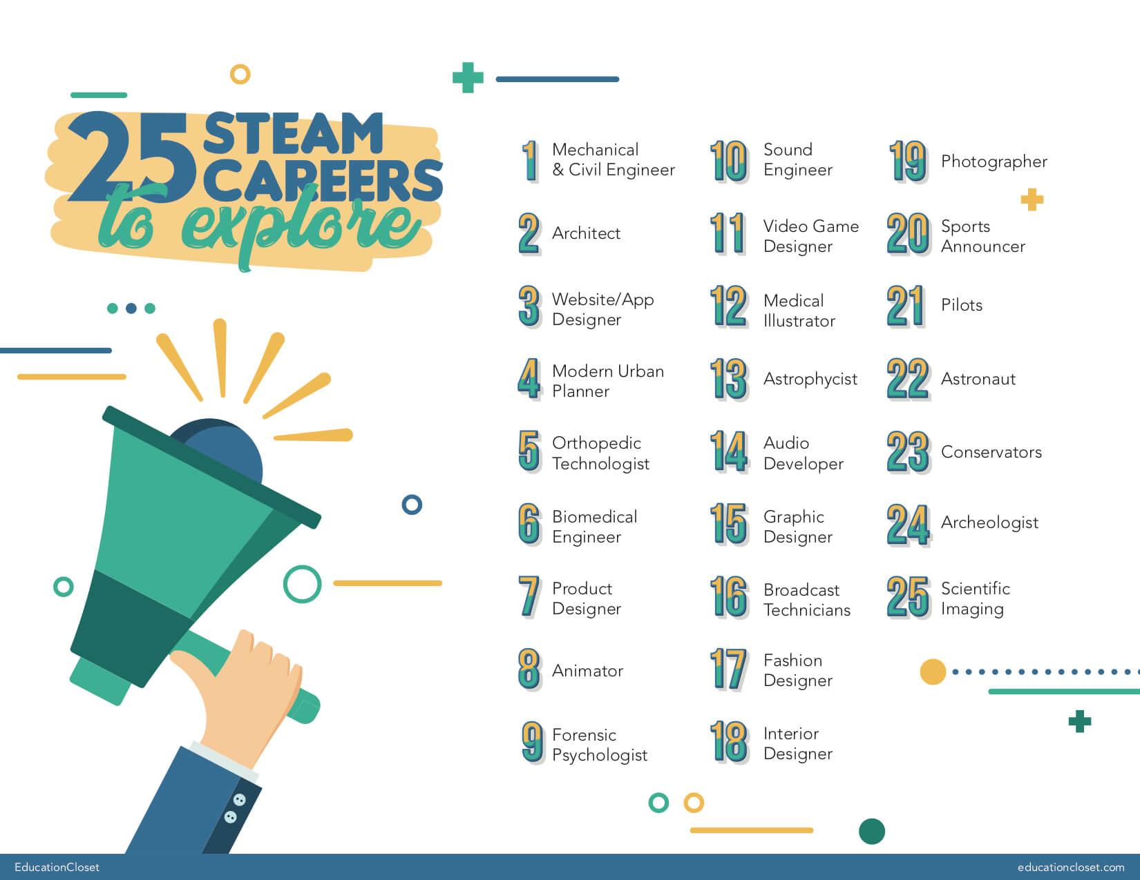 """25 STEAM Careers"""" width="""