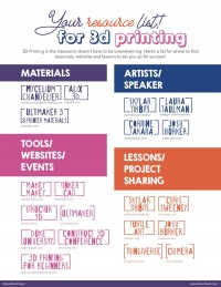 3D Printing Resource for Teachers